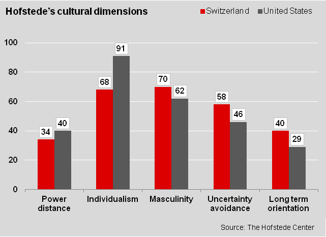Cultural Dimensions for Doing Business in Switzerland