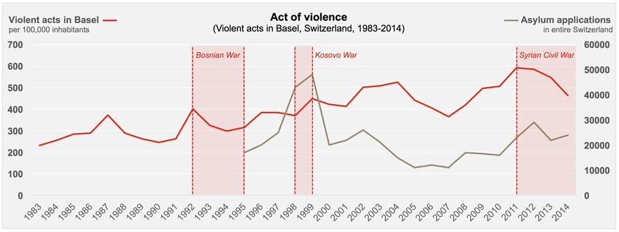 Violent Acts Basel 1983-2014